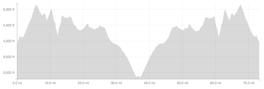 Elevation profile of the Joshua Tree traverse.