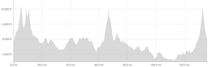 Strava elevation profile.